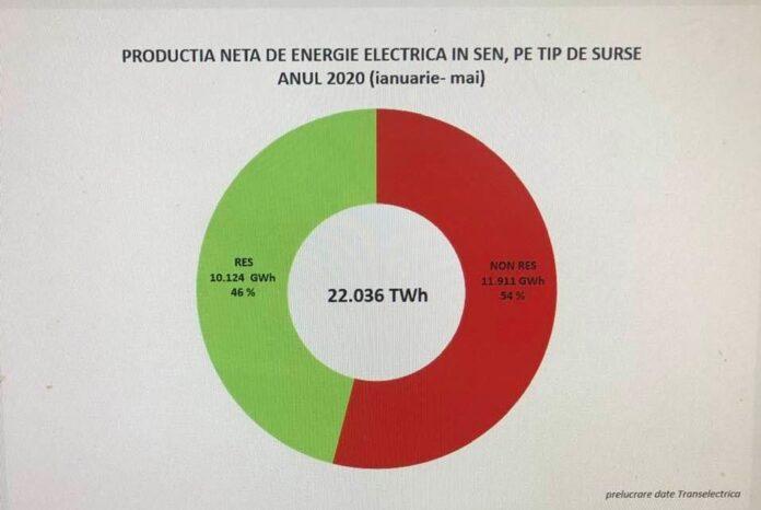 energie regenerabila romania